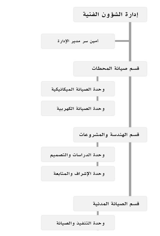 صورة توضح الهيكل التنظيمي لإدارة الشؤون الفنية
